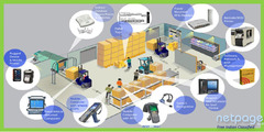 Avail RFID Based Asset Tracking System